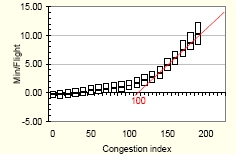 Evolution of the additional time with the congestion level.